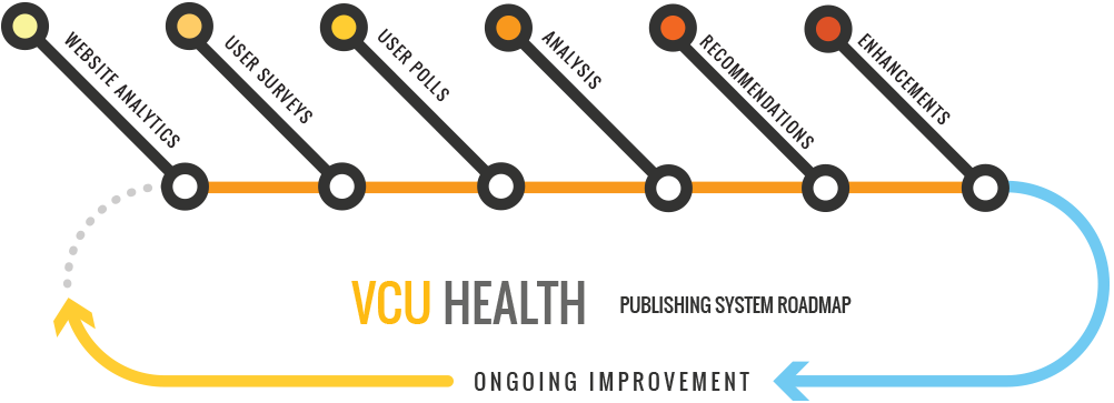 VCU Health- Connecting with the largest audience possible: A
